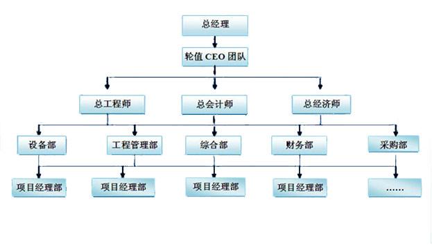 组织架构-吉林省新生建筑工程公司